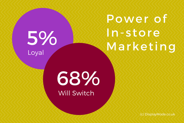 power of in-store marketing