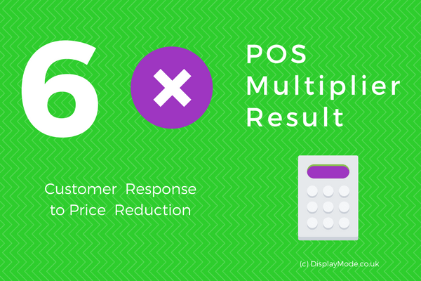 six fold factor pos advertising client response