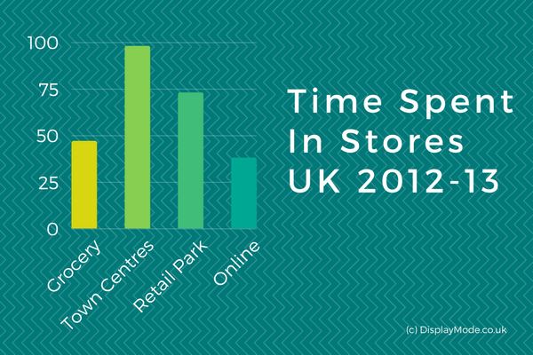 time spent in stores UK 2012-13