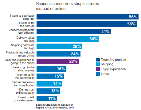KPMG online consumer report 2017